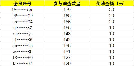 第八十八周調查之星,愚人節快樂→_→